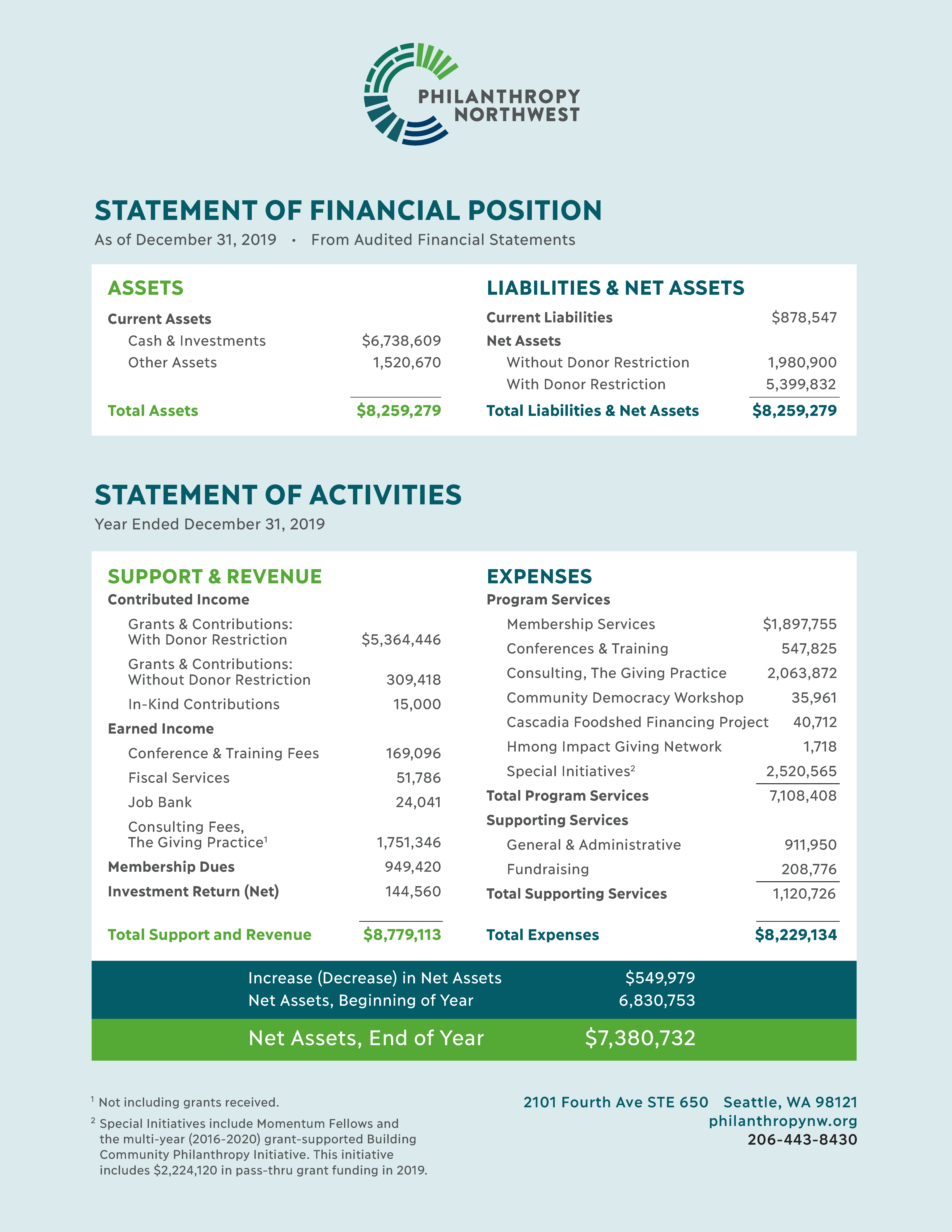 Image showing Financial Statement of PNW for 2019