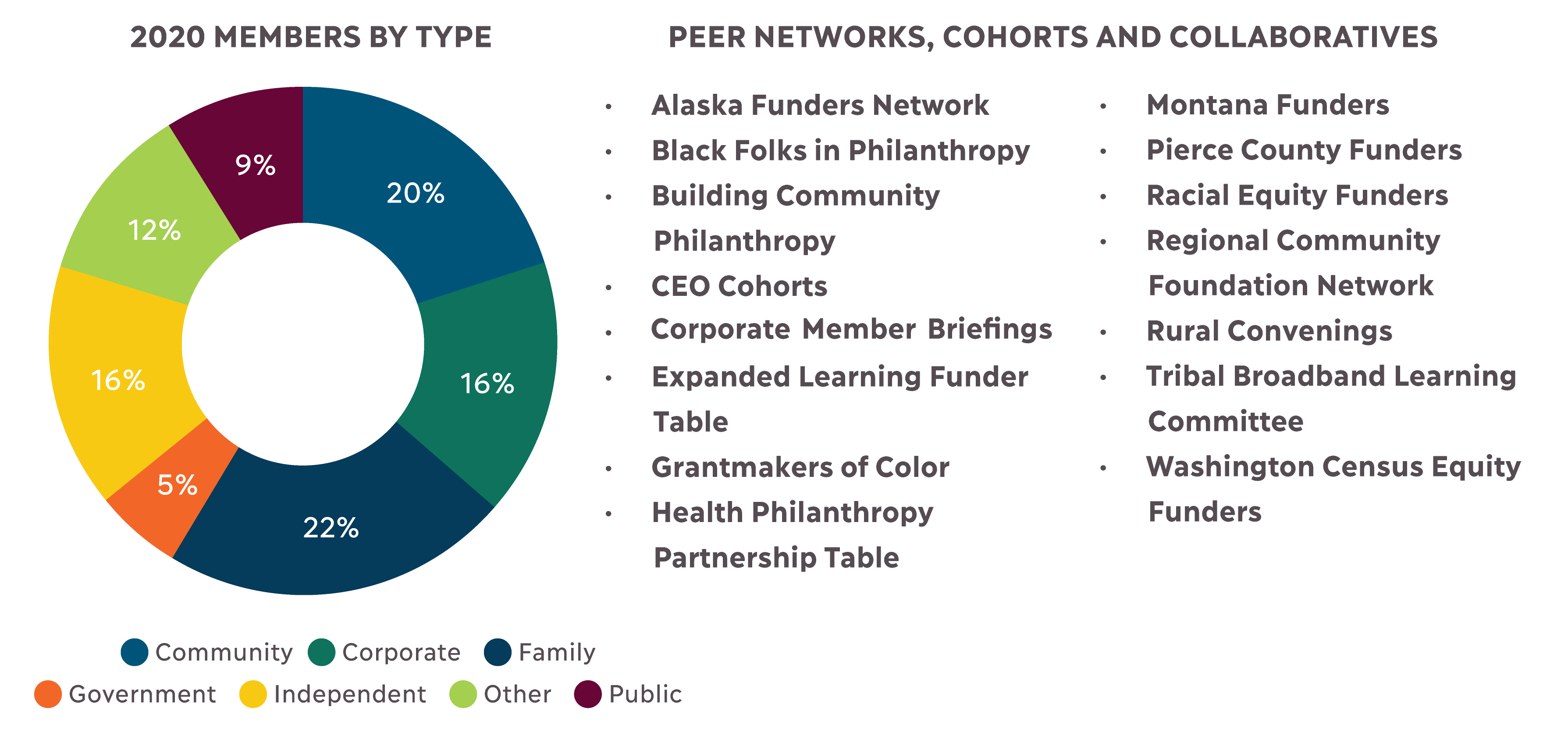 A donut graph of PNW 2020 members by type showing 20% Community foundations; 16% Corporate foundations; 22% Family foundations; 5% Government; 16% Independent foundations; 12% Other; and 9% Public. To the right of the graph is a list of peer networks, coh
