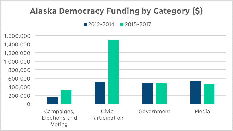 Alaska Democracy Funding by Category Graph