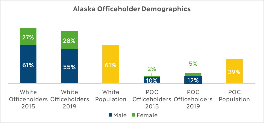 Alaska Officeholder Demographics Graph