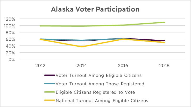 Alaska Voter Participation Graph