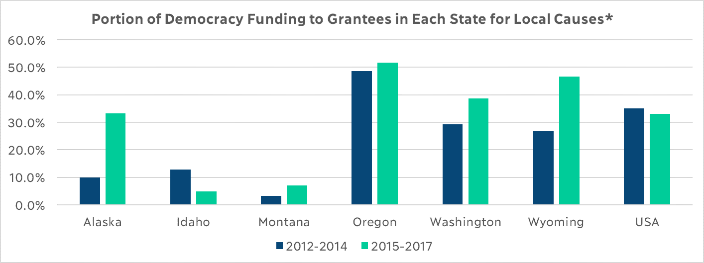 Portion of Democracy Funding to Grantees in Each State for Local Causes