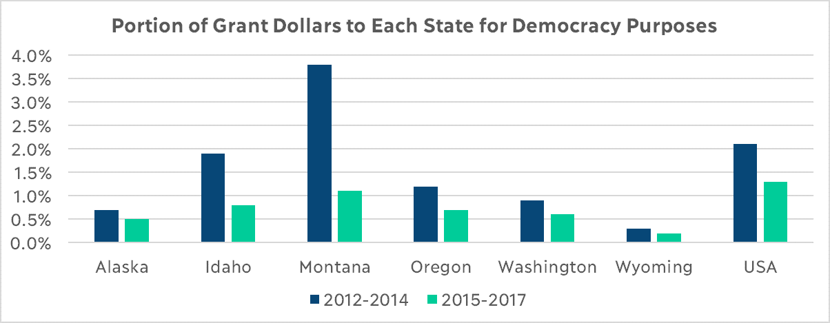 Portion of Grant Dollars to Each State for Democracy Purposes