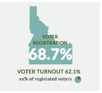 Idaho Voter stats