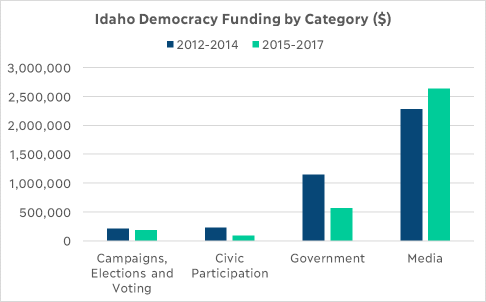 Idaho Democracy Funding by Category