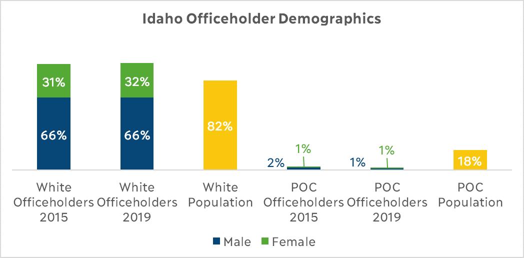 Idaho Officeholder Demographics