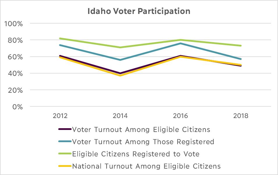 Idaho Voter Participation graph