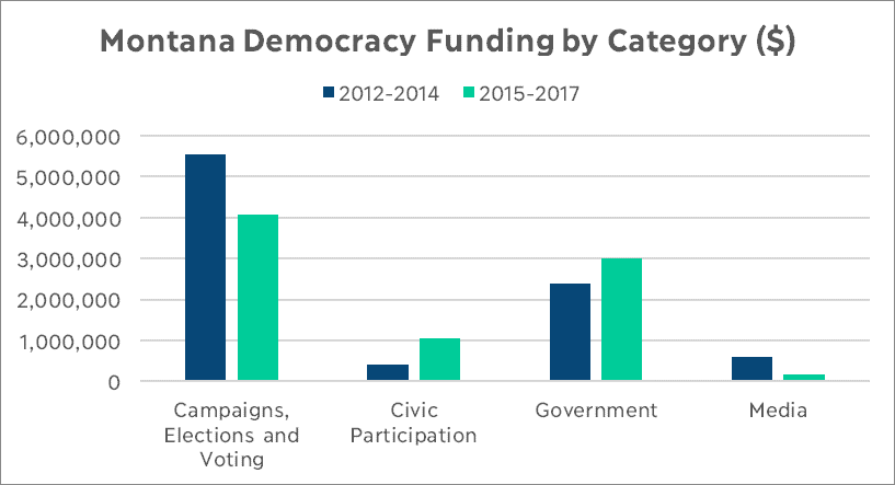Montana Democracy Funding by Category