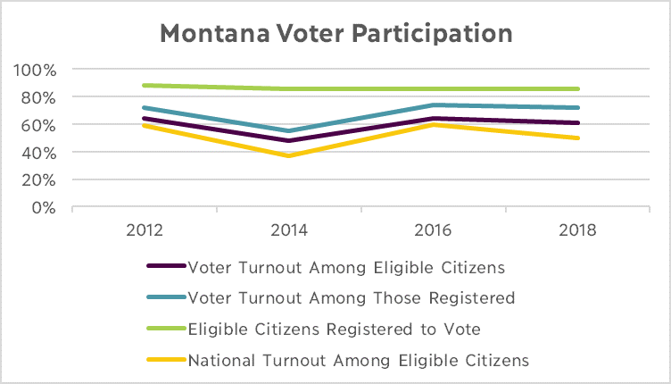 Montana Voter Participation Graph