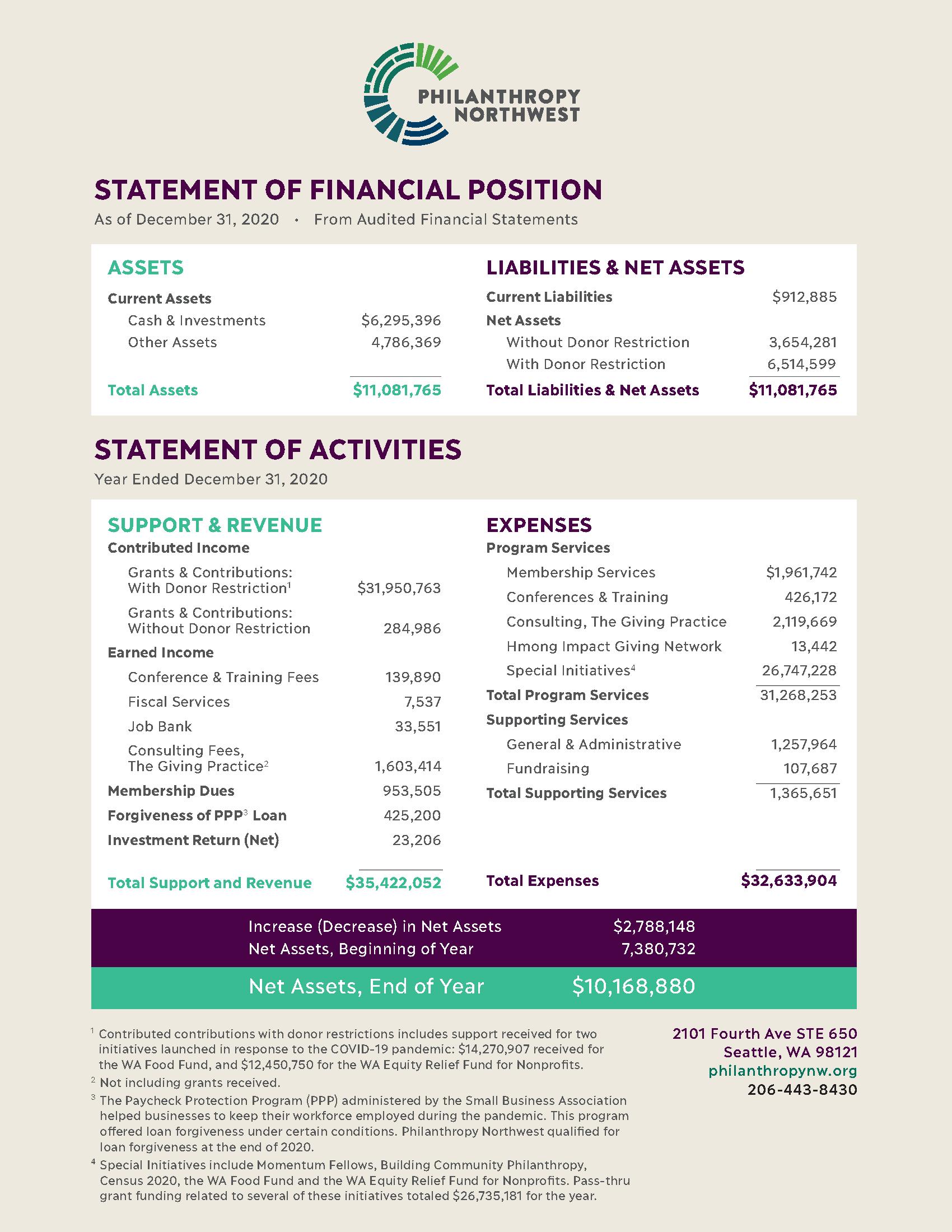 Philanthropy Northwest 2020 Financial Statement