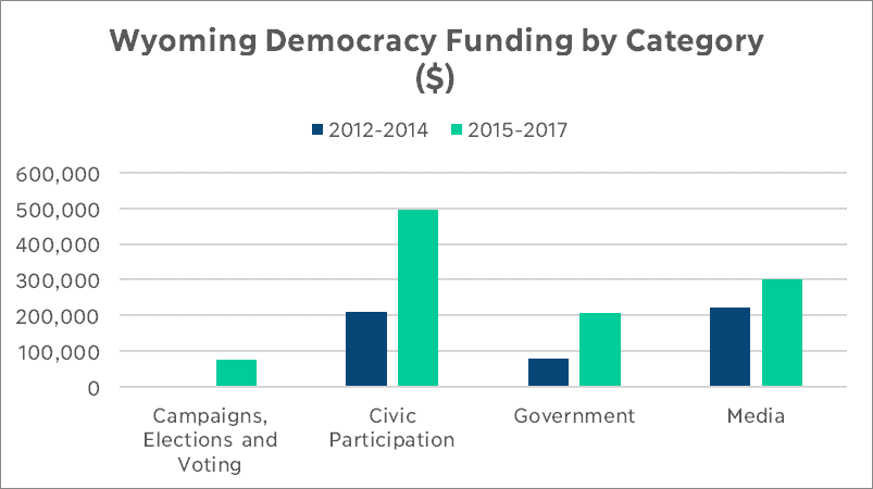 Wyoming Democracy Funding by Category