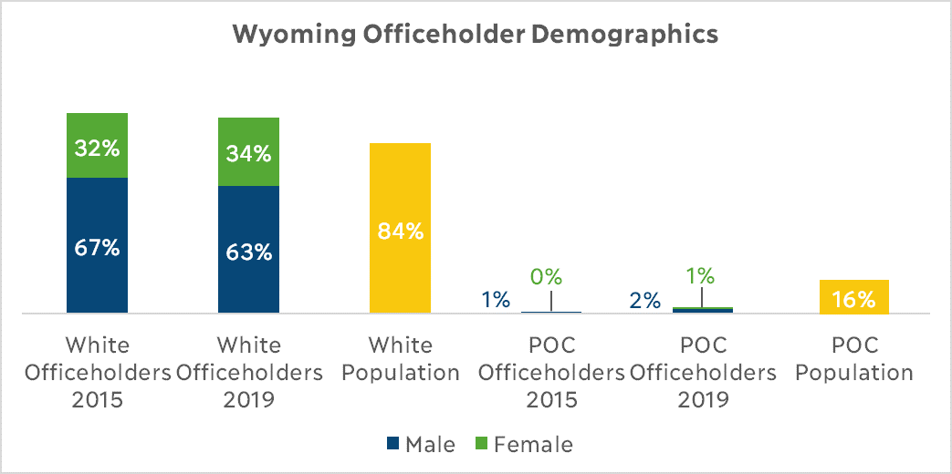 Wyoming Officeholder Demographics