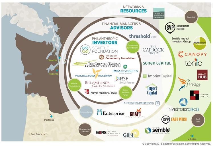 Impact Investors | Philanthrop...