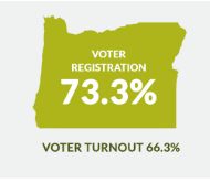Oregon voter stats