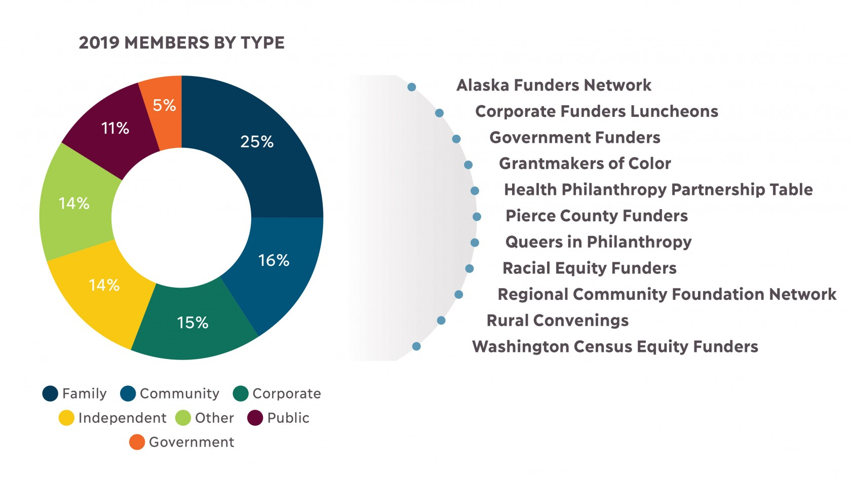 A donut graph of PNW 2019 members by type showing 25% Family foundations; 16% Community foundations; 15% Corporate foundations; 14% Independent foundations; 14% Other; 11% Public; 5% Government